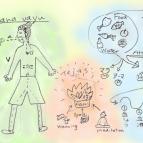 ワークショップ「暮らしにいかすアーユルヴェーダの基本④」 〜プラーナとテジャスとオジャス:からだを巡り、輝き、守るもの〜