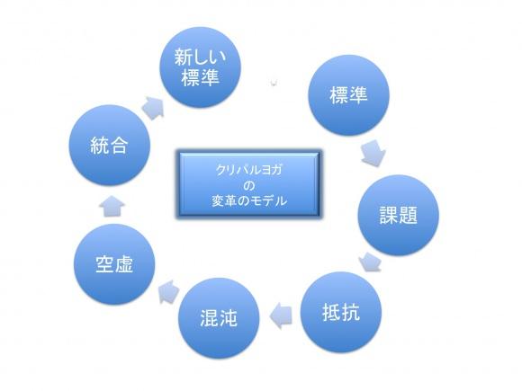 変革(トランスフォーメーション)